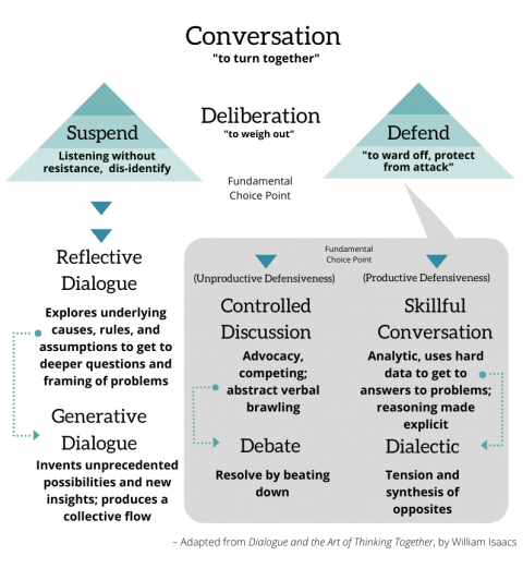 Conversation diagram adapted from William Isaacs